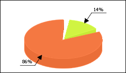 Cymbalta Circle Diagram 104 consumers of 739 reported about Dizziness