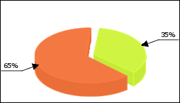 Levitra Circle Diagram 45 consumers of 129 reported about No side effects
