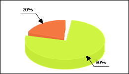 Strattera Circle Diagram 36 consumers of 45 reported about Adh syndrome