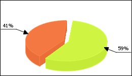Aldara Circle Diagram 63 consumers of 108 reported about Condylomes