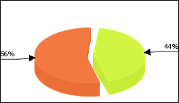 Allopurinol Circle Diagram 45 consumers of 103 reported about Gout