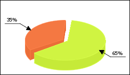 Anafranil Circle Diagram 35 consumers of 54 reported about Depression
