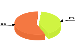 Arimidex Circle Diagram 47 consumers of 113 reported about Joint pain