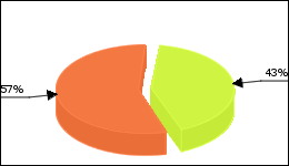 Femara Circle Diagram 57 consumers of 132 reported about Joint pain