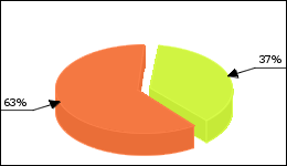 Azithromycin Circle Diagram 127 consumers of 346 reported about Diarrhea