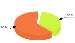 Azulfidine Circle Diagram 5 consumers of 14 reported about Ulcerative colitis