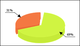 Bisoprolol Circle Diagram 253 consumers of 367 reported about High blood pressure