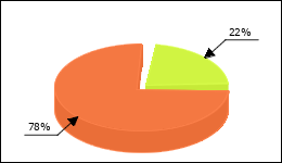 Clarithromycin Circle Diagram 75 consumers of 344 reported about Diarrhea