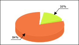 Clarithromycin Circle Diagram 54 consumers of 344 reported about Dizziness