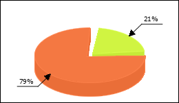 Clarithromycin Circle Diagram 72 consumers of 344 reported about Nausea
