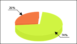 Doxazosin Circle Diagram 14 consumers of 19 reported about High blood pressure