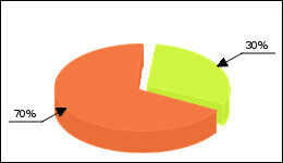 Lorazepam Circle Diagram 39 consumers of 132 reported about No side effects