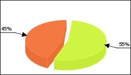 Lumigan Circle Diagram 6 consumers of 11 reported about Glaucoma