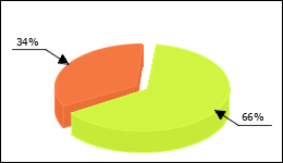 Metoprolol Circle Diagram 124 consumers of 188 reported about High blood pressure