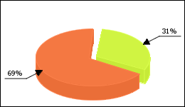 Norvasc Circle Diagram 4 consumers of 13 reported about No side effects