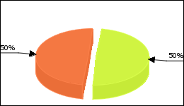 Remeron Circle Diagram 18 consumers of 36 reported about Increase in weight