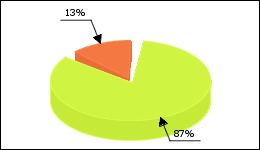 Singulair Circle Diagram 19 consumers of 22 reported about Asthma