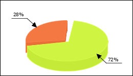 Carvedilol Circle Diagram 47 consumers of 66 reported about High blood pressure