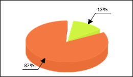 Cefaclor Circle Diagram 14 consumers of 112 reported about Allergic skin reaction