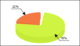 Concerta Circle Diagram 59 consumers of 76 reported about Adh syndrome
