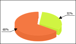 Atorvastatin Circle Diagram 10 consumers of 31 reported about Increase in weight