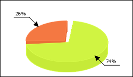 Azopt Circle Diagram 17 consumers of 23 reported about Glaucoma