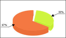 Casodex Circle Diagram 3 consumers of 9 reported about Breast growth
