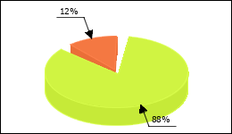 Herceptin Circle Diagram 49 consumers of 56 reported about Breast cancer