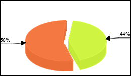 Minirin Circle Diagram 11 consumers of 25 reported about Bed wetting