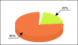 Moxifloxacin Circle Diagram 3 consumers of 15 reported about Panic attack