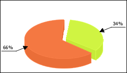 Multaq Circle Diagram 17 consumers of 50 reported about No side effects