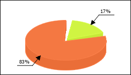 Ciprofloxacin Circle Diagram 95 consumers of 551 reported about Joint pain