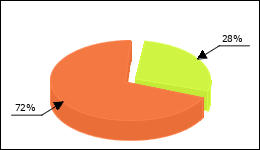 Clomiphene Circle Diagram 13 consumers of 47 reported about Fatigue