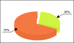 Clomiphene Circle Diagram 14 consumers of 47 reported about Fertility disorders