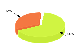 Kamagra Circle Diagram 71 consumers of 105 reported about Erectile dysfunction