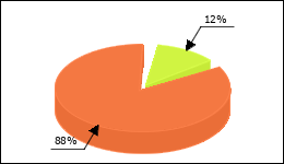 Paroxetine Circle Diagram 65 consumers of 521 reported about Nausea