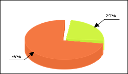 Prednisolone Circle Diagram 121 consumers of 513 reported about Increase in weight
