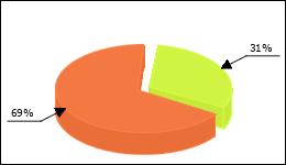Sutent Circle Diagram 12 consumers of 39 reported about Fatigue