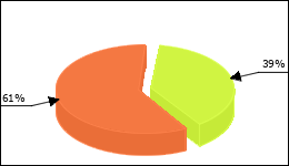 Xenical Circle Diagram 7 consumers of 18 reported about No side effects