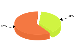 Zithromax Circle Diagram 14 consumers of 37 reported about Diarrhea