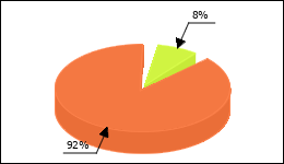 Cefixime Circle Diagram 5 consumers of 65 reported about Fatigue