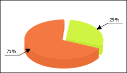 Cosopt Circle Diagram 4 consumers of 14 reported about No side effects