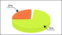 Fluoxetine Circle Diagram 426 consumers of 572 reported about Depression