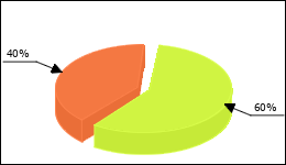 Olanzapine Circle Diagram 29 consumers of 49 reported about Psychosis