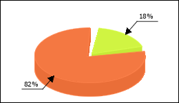Pariet Circle Diagram 4 consumers of 22 reported about Diarrhea