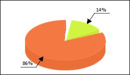 Pariet Circle Diagram 3 consumers of 22 reported about Ulcerated stomach