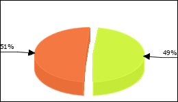 Solian Circle Diagram 59 consumers of 120 reported about Increase in weight