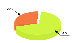 Solian Circle Diagram 85 consumers of 120 reported about Psychosis
