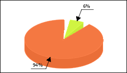 Trazodone Circle Diagram 4 consumers of 69 reported about Increase in weight