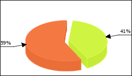 Trazodone Circle Diagram 28 consumers of 69 reported about Sleep disorders